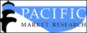 PMR pacific market research